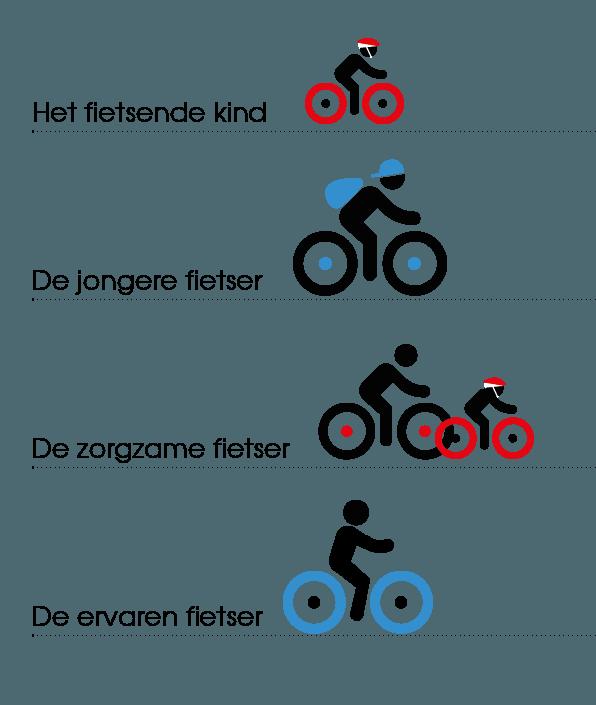 Fietsende kind, jongere fietser, zorgzame fietser, de ervaren fietser